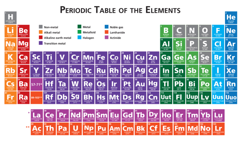 We test nearly all metals, alloys, and elements.